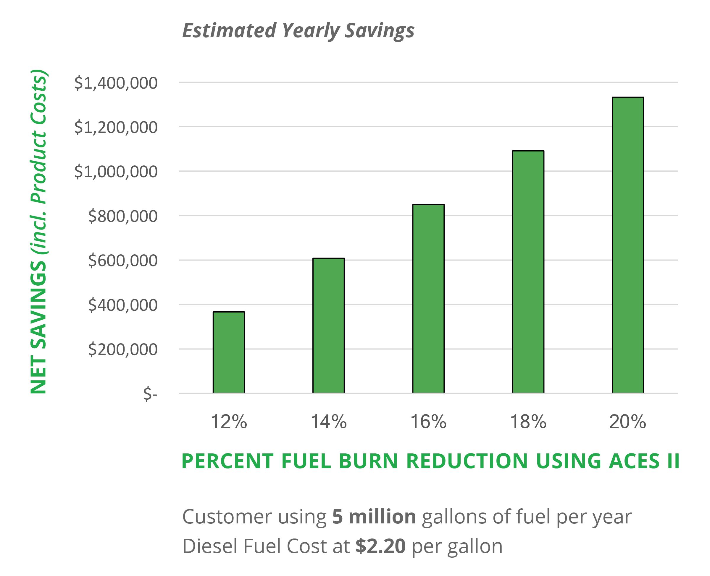 Fuel Savings Chart